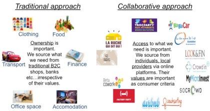 Collaborative economy in Belgium